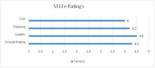 SELFe Review and Ratings